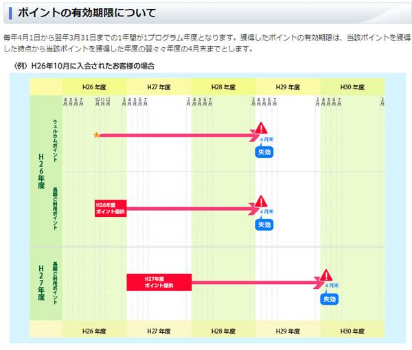 NTT西日本ポイント 失効までの期間